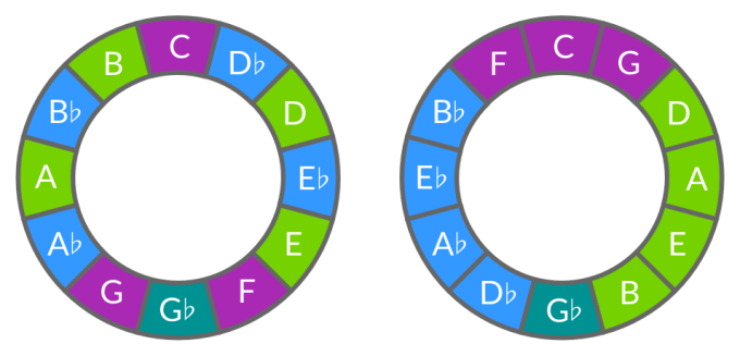 The chromatic circle and the circle of fifths