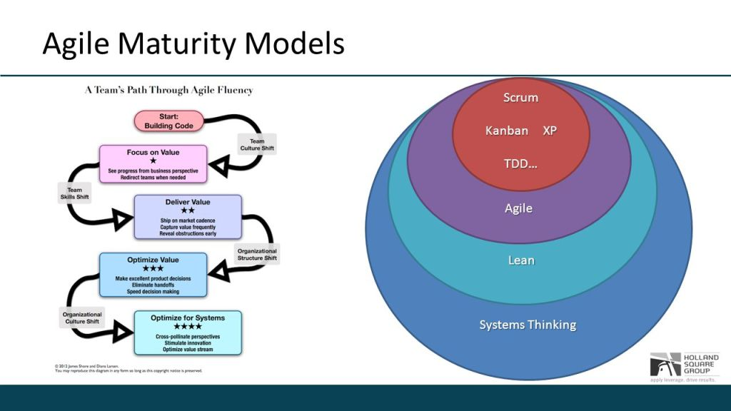 Scrum Maturity Model presentation in Sydney on Wednesday 27 January.