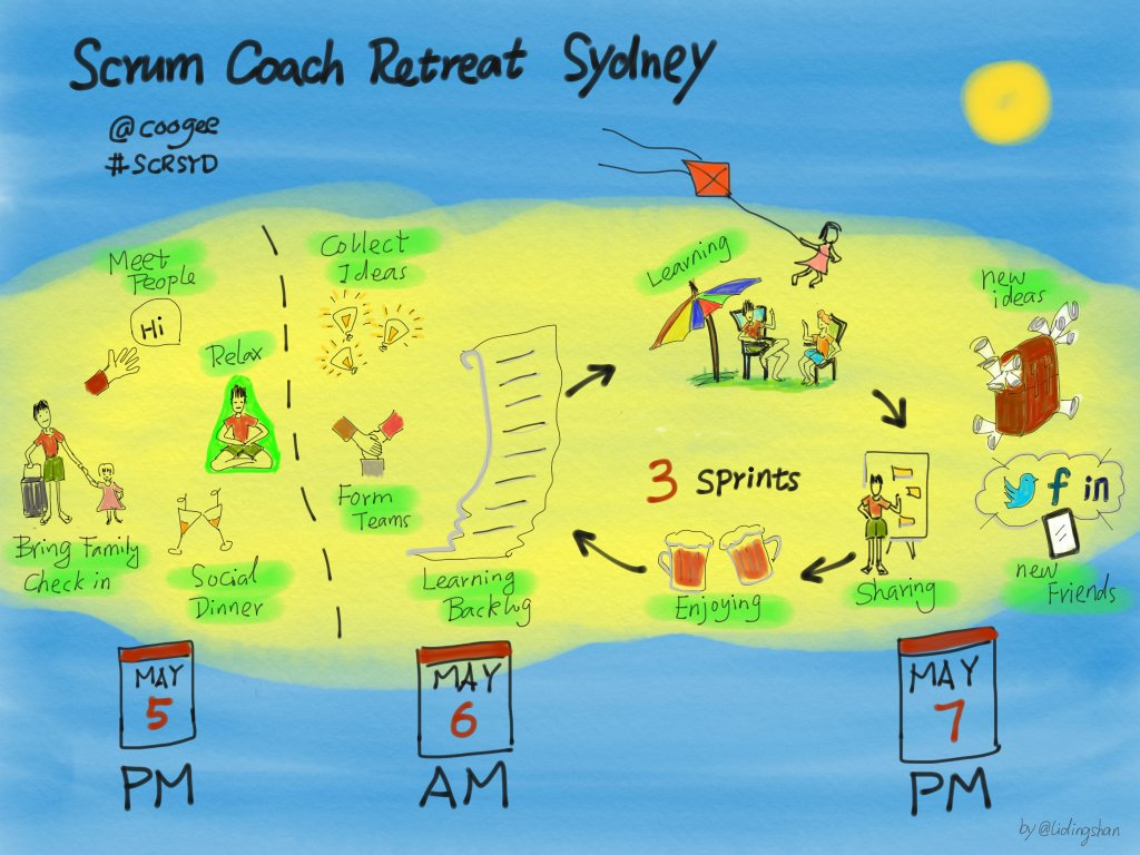 Inaugural Scrum Coach Retreat Sydney