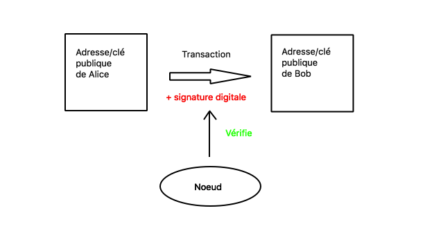 Validation d'une transaction (1)