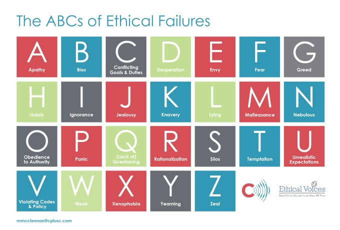 ABCs of Ethical Failures - from EthicalVoices