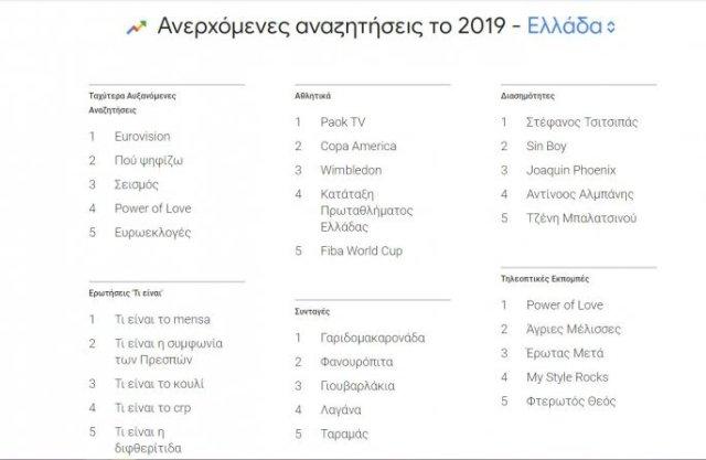 Δημοφιλέστερες αναζητήσεις στη Google για το 2019