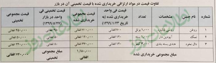 تفاوت در قیمت خریداریشده و نرخ بازار در سه قلم از هفت قلم براساس نرخگیری اداره بازرس
