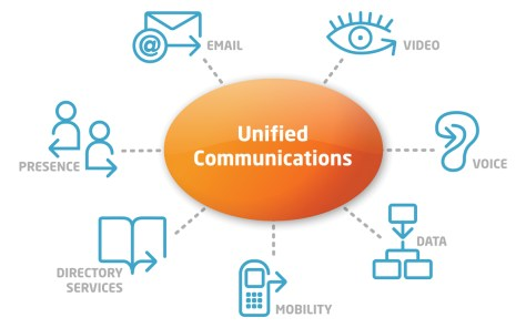 Risultato immagine per unified communications