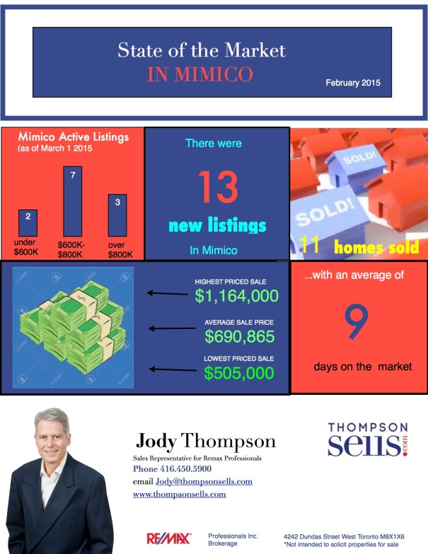 mimico feb market stats