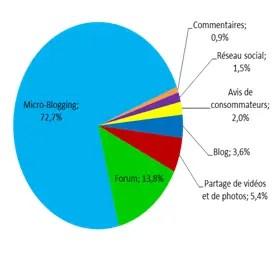 POI et médias sociaux