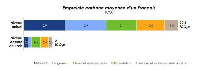 Empreinte carbone moyenne d'un français - étude Carbone 4