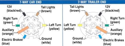 rv pin wiring diagram rv image wiring diagram dodge ram 7 pin trailer wiring diagram jodebal com on rv 7 pin wiring diagram