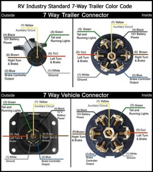 Trailer Light Cable Wiring Harness 100ft Spools 14 Gauge 7