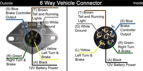 trailer wiring harness diagram 6 way wiring diagram 5 way trailer wiring diagram diagrams 6 pin trailer plug