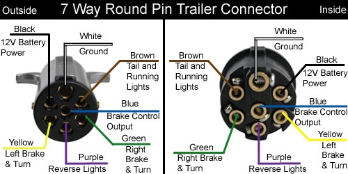 7 Pin Trailer Wiring Harness Diagram Nilzanet – Trailer Wiring Harness Diagram