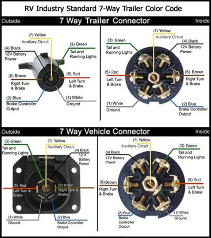 7 Way Trailer Wire Harness,Trailer.Free Download Printable Wiring ...