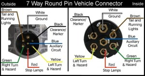 Wiring Diagram for 7Way Round Pin Trailer and Vehicle