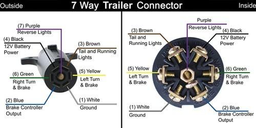 Wiring diagram for 7 blade trailer plug powerking rv trailer plug wiring facbooik wiring diagram publicscrutiny Choice Image