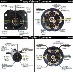 Color Clarification Regarding Wiring Issues of a 7 pin Trailer Blade Connector   etrailer