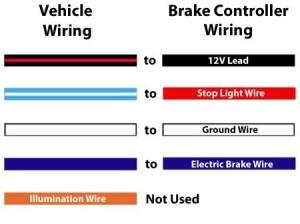 How to Install a Brake Controller on a 2010 Chevrolet Silverado   etrailer