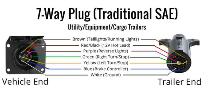 toyota 7 pin wiring diagram  typical turn signal wiring
