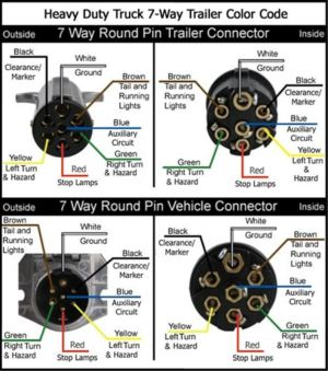 Wiring Diagrams for 7Way Round Trailer Connectors