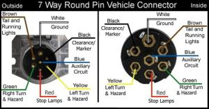 Wiring Configuration For 7Way Vehicle And Trailer