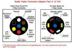 Converting From 7Way Round to 7Way Flat Connector | etrailer