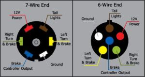What are the Wire Functions on the Blue Ox 7Way to 6Way Coiled Umbilical Cable | etrailer