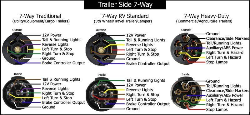 Best Standard Trailer Plug Wiring Diagram Images  Wiring Diagram