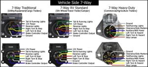 Standard And traditional Wiring Configurations For 7Way Trailer Connectors   etrailer