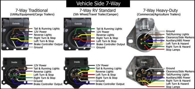 ford trailer wiring diagram 7 way wiring diagram wiring diagram for a 7 way trailer plug wire