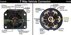 gm rv plug wiring diagram wiring diagrams 99 s10 blazer the towing package trailer manuel wiring diagram 7 way trailer wiring diagram gm