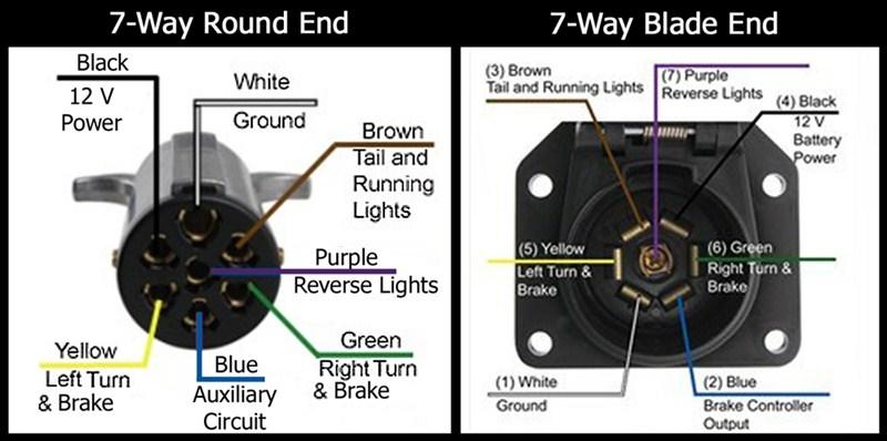 7 Way Flat Wiring Diagram - Data Wiring Diagrams •