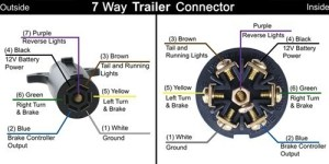 7Way RV Trailer Connector Wiring Diagram | etrailer
