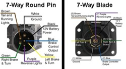 Availability of a 7Way Round Pin to 5Way Flat Trailer Connector Adapter | etrailer