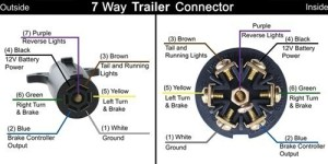 Trailer Wiring Diagram for a Trailer Side 7Way Connector