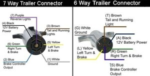 How are the 7 and 6Way Trailer Connectors Wired in