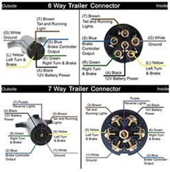 Replacing 6Way on Trailer With 7Way Connector | etrailer