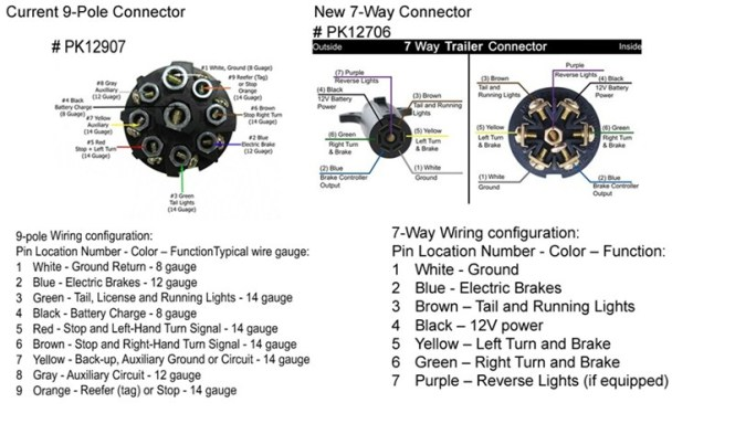 12 pin flat trailer plug wiring diagram wiring diagram 12 pin nato trailer plug wiring diagram and 7 way flat