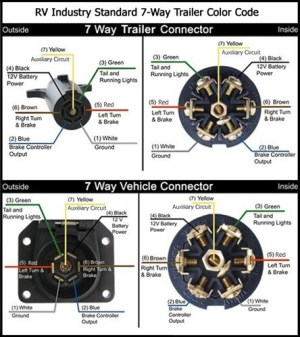 7Way Wiring Diagram Availability | etrailer