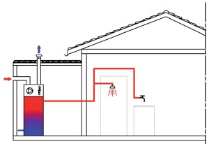 Schéma de raccordement d'un préparateur d'eau chaude fonctionnant sur l'air extérieur