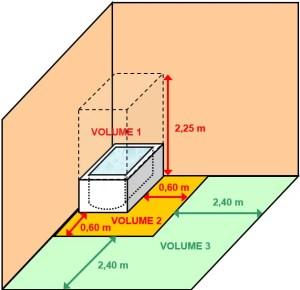 volumes déterminés selon la norme électrique NFC 15-100