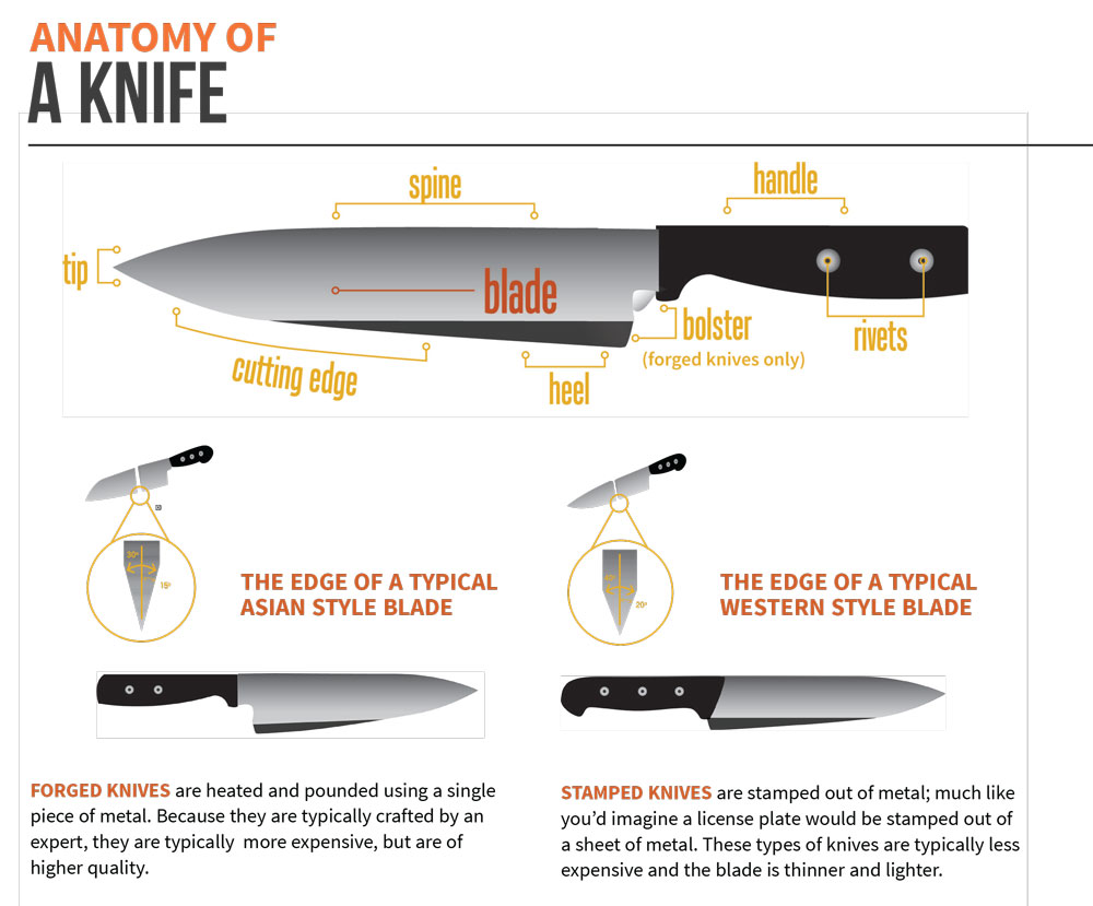 Kitchen Knife Buying Guide