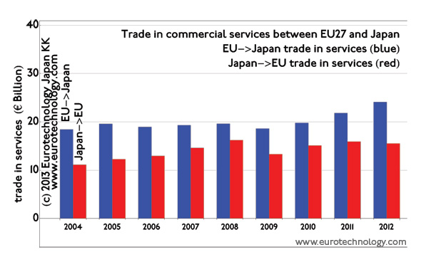 Trade in commercial services between EU and Japan