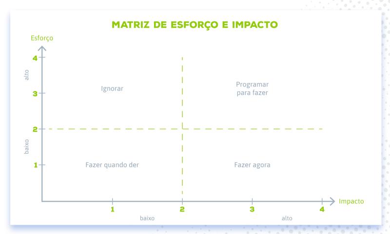 Matriz de esforço e impacto