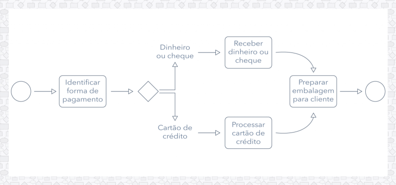 BPMN: Exemplo de notação de subprocesso