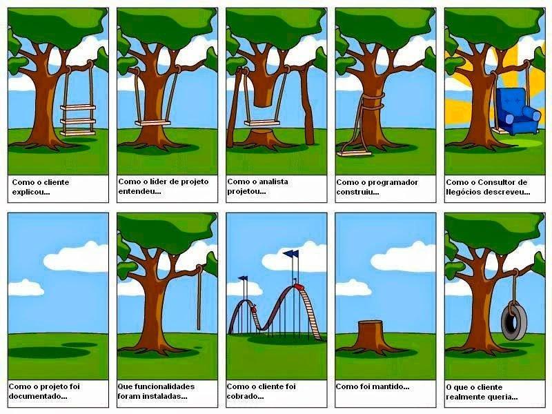 Analogia do Balanço de Pneu - Escopo de Projeto e Escopo do Produto