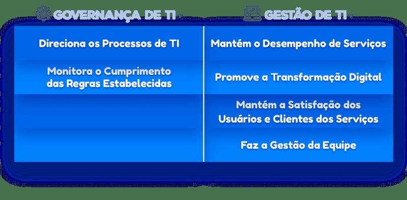 Diferenças entre Gestão de TI e Governança de TI