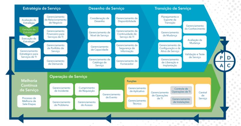 Processos e funções do ITIL