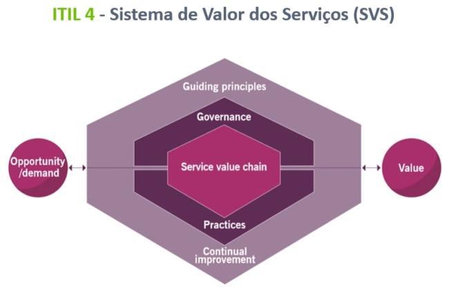 sistema-de-valor-de-servicos