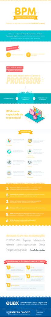 Infografico BPM (Business Process Management)