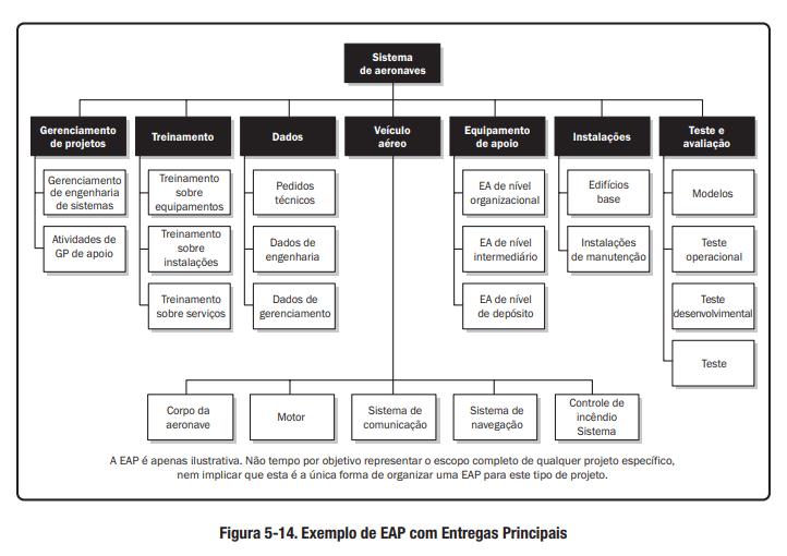 Exemplo de EAP com Entregas Principais