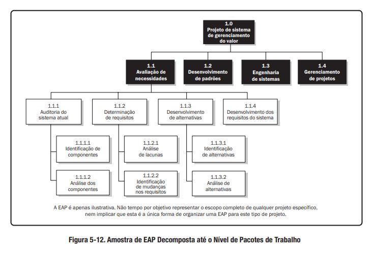Modelo de EAP Decomposta até o Nível de Pacotes de Trabalho